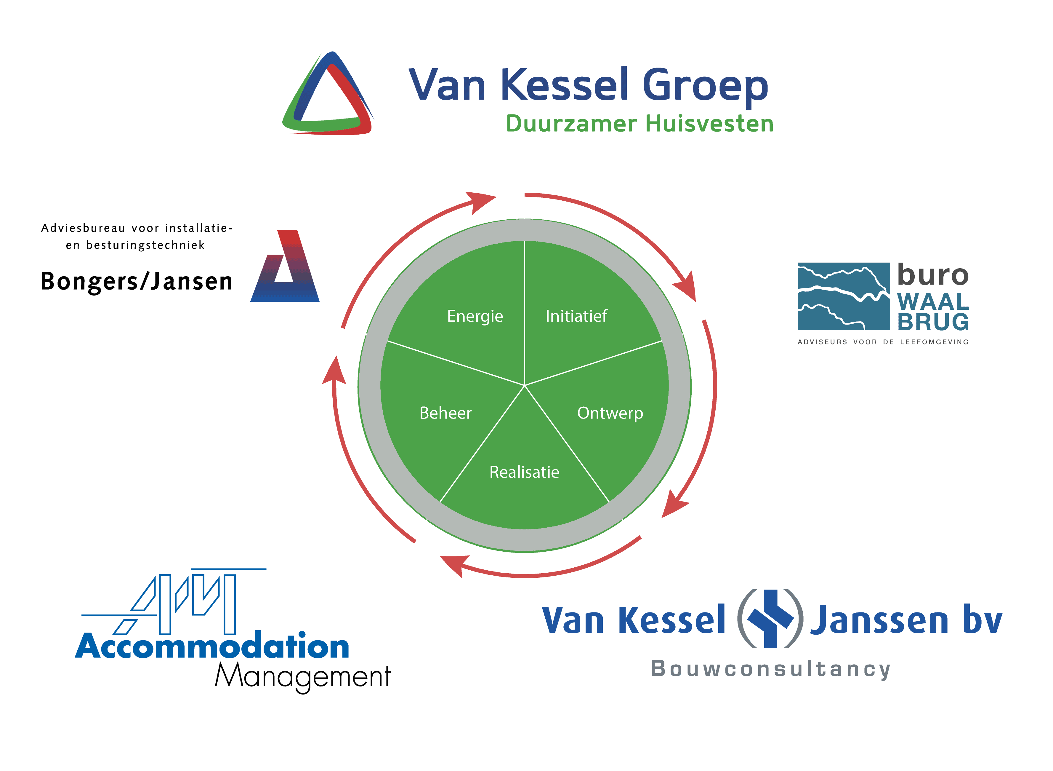 5-fases-bedrijven-VKG-02